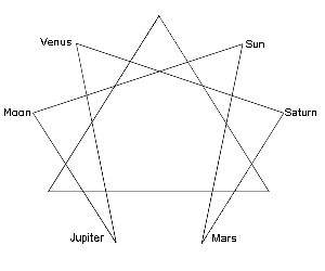 enneagram with planets 300